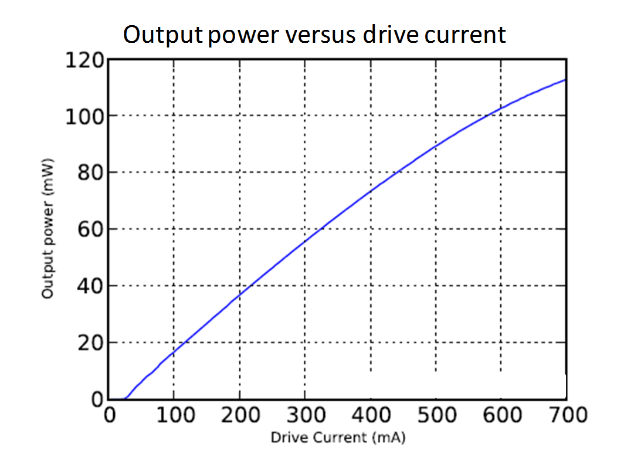 Output power versus drive current