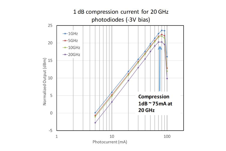 1dB compression current for 20 GHz photodiodes (-3V bias)