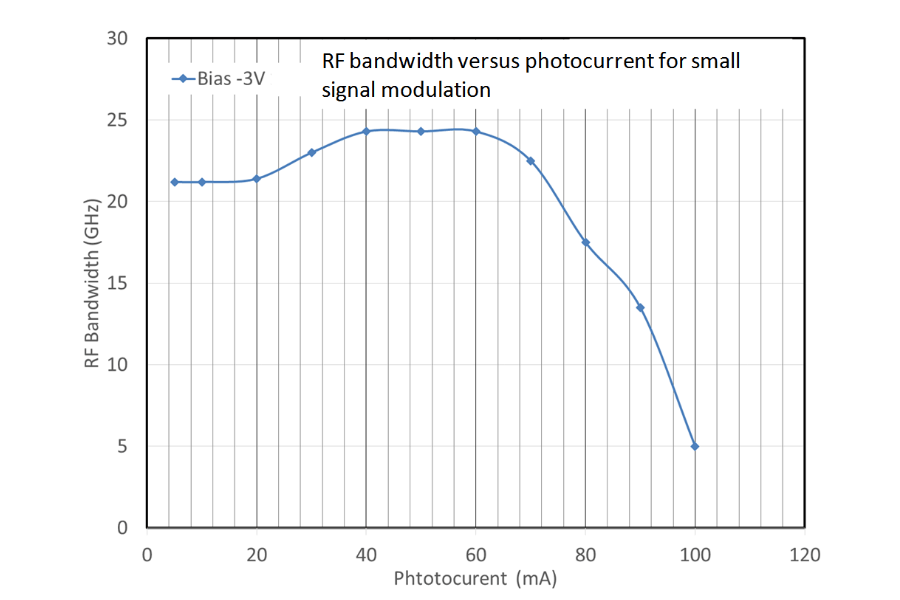 RF bandwidth versus photocurrent for small signal modulation