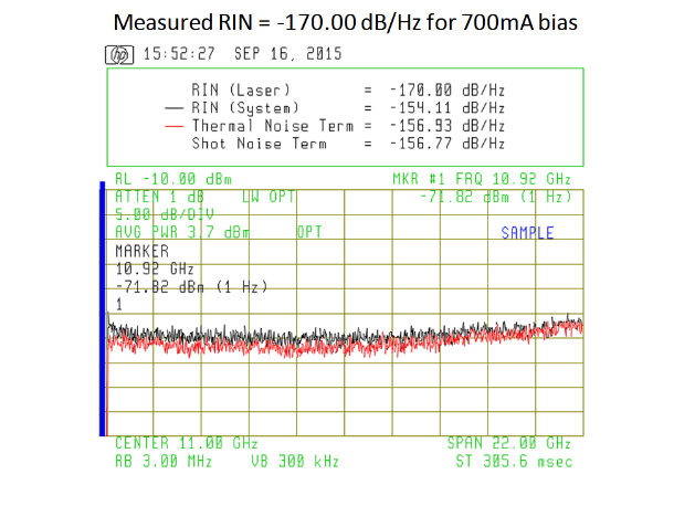 Measured RIN = -170 dB/Hz for 700 mA bias