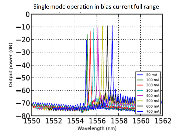 Single mode operation in bias current full range