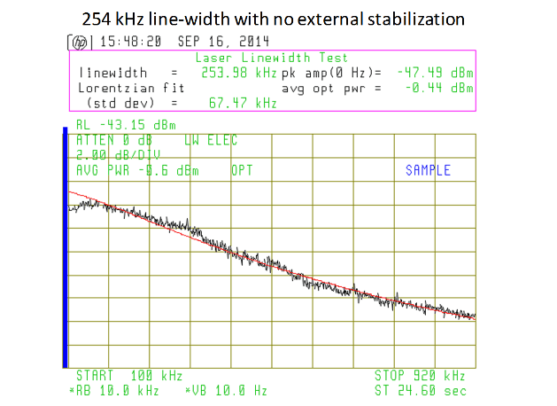 254 kHz line-width with no external stabilization